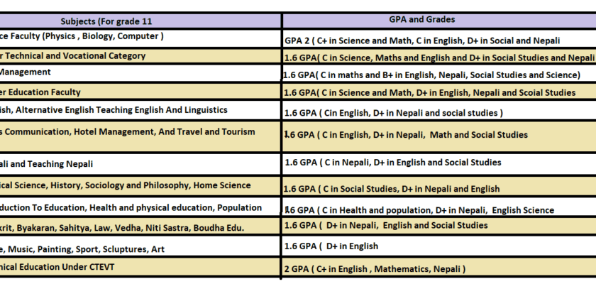 Your GPA And Qualification To Choose subjects In Grade 11 2