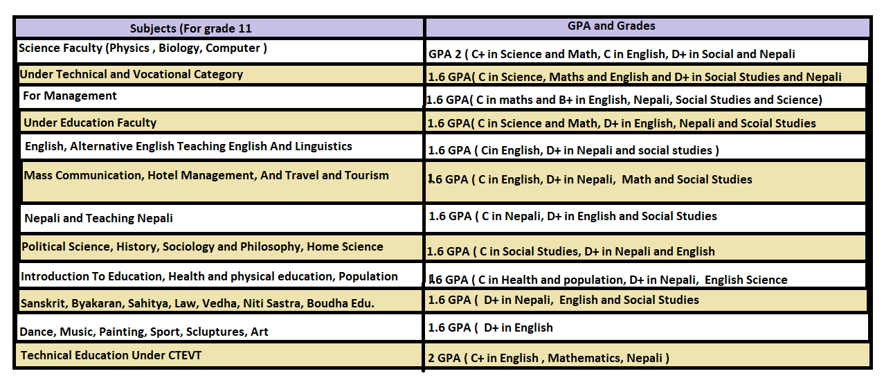 Your GPA And Qualification To Choose subjects In Grade 11 4